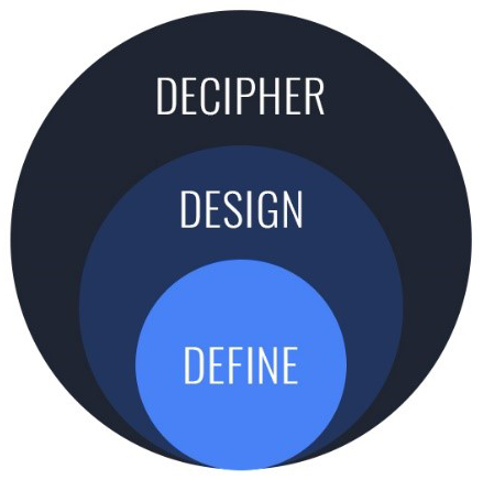 IRBM Discovery Biology Define Design Decipher